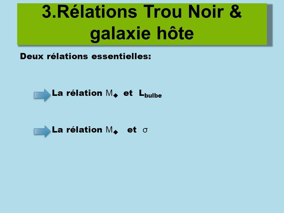 3.Rélations Trou Noir & galaxie hôte