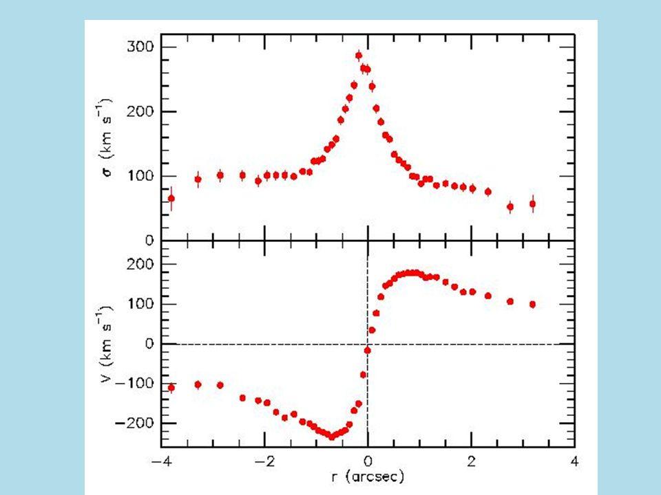 Vitesses de dispersions et de rotations dans Andromède.