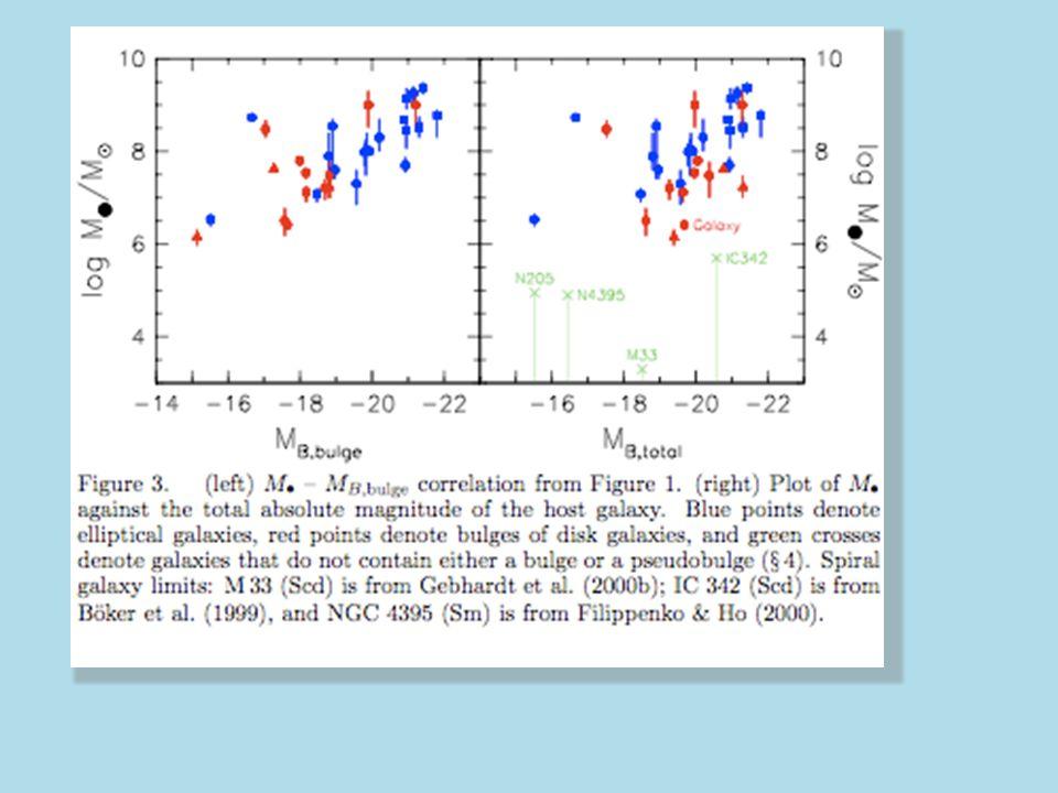 J.Kormendy en 2000, En blue on a les galaxies elliptiques,en rouge les galaxies possédant un bulbe ou un pseudo-bulbe et en vert les disque pur.