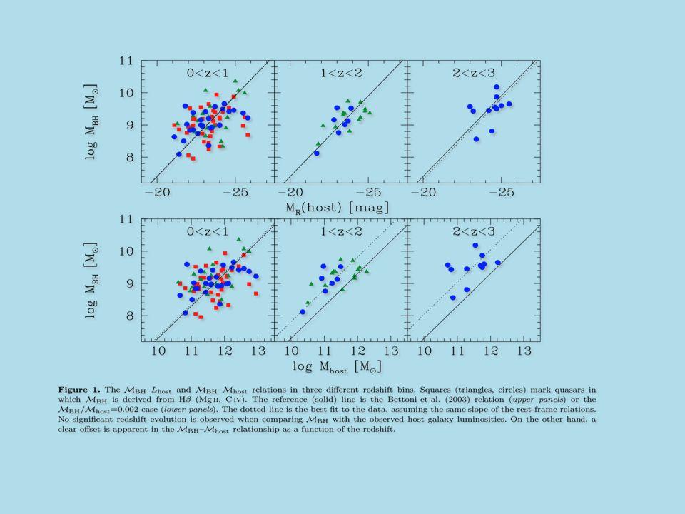 Fig de Decarli et al. 2009,on a utilisé un echantillon de 96 quasars entre z=0 et z=3.