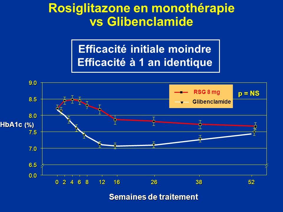 Rosiglitazone en monothérapie vs Glibenclamide