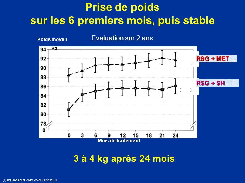 Prise de poids sur les 6 premiers mois, puis stable