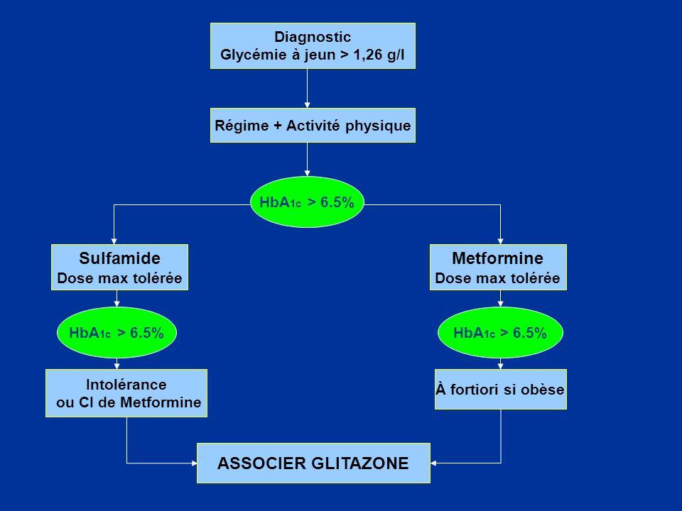Glycémie à jeun > 1,26 g/l Régime + Activité physique