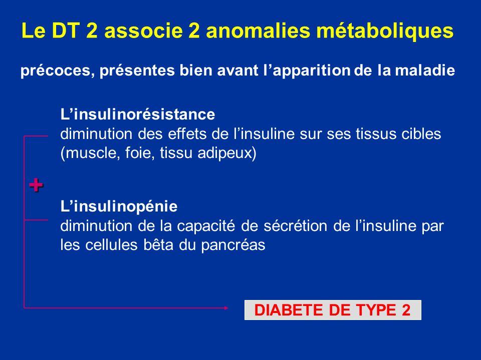 Le DT 2 associe 2 anomalies métaboliques