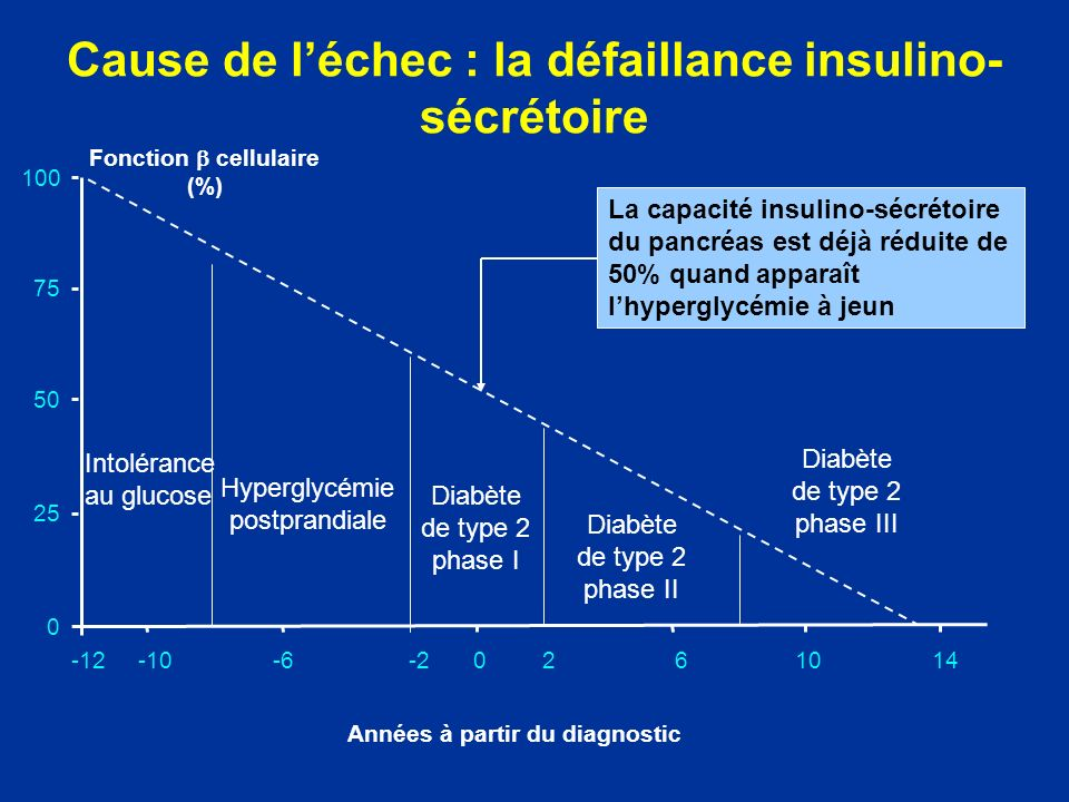 Cause de l'échec : la défaillance insulino-sécrétoire