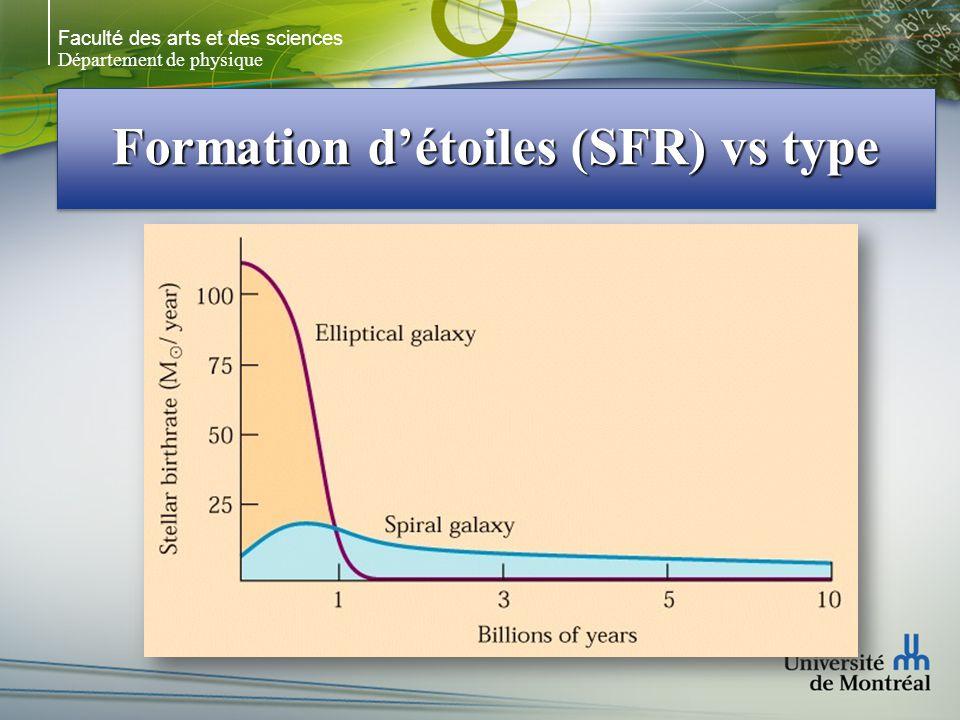 Formation d'étoiles (SFR) vs type