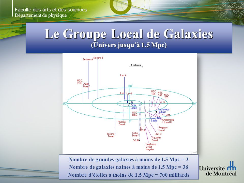 Le Groupe Local de Galaxies (Univers jusqu'à 1.5 Mpc)