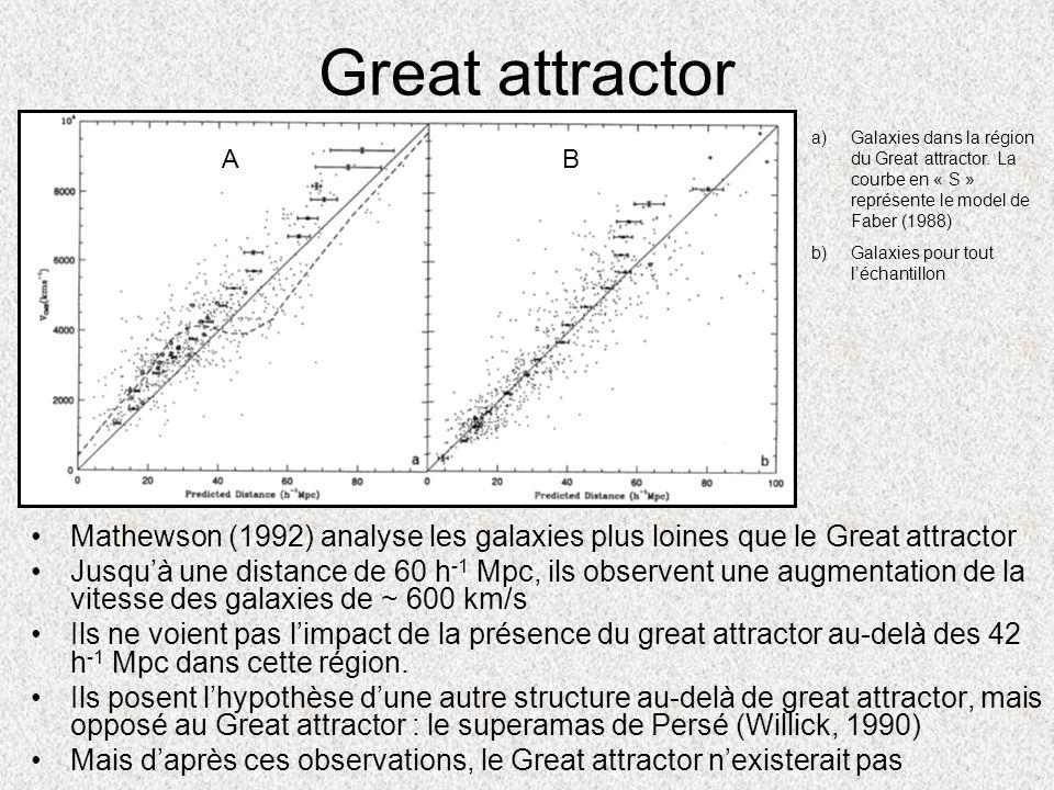 Great attractor Galaxies dans la région du Great attractor. La courbe en « S » représente le model de Faber (1988)
