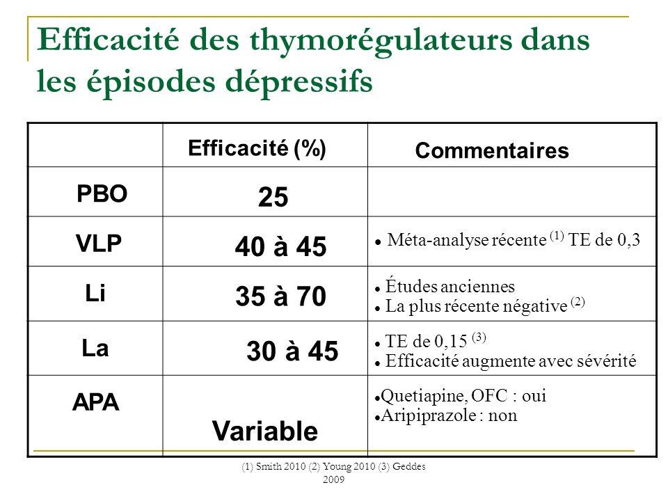 Efficacité des thymorégulateurs dans les épisodes dépressifs