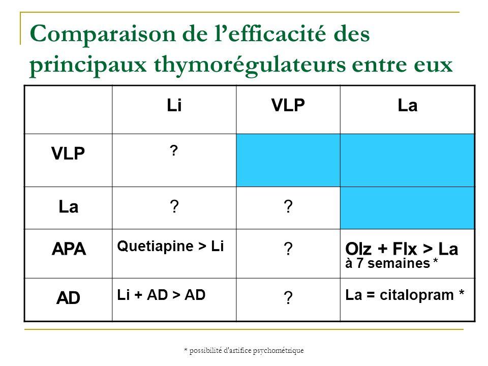 Comparaison de l'efficacité des principaux thymorégulateurs entre eux