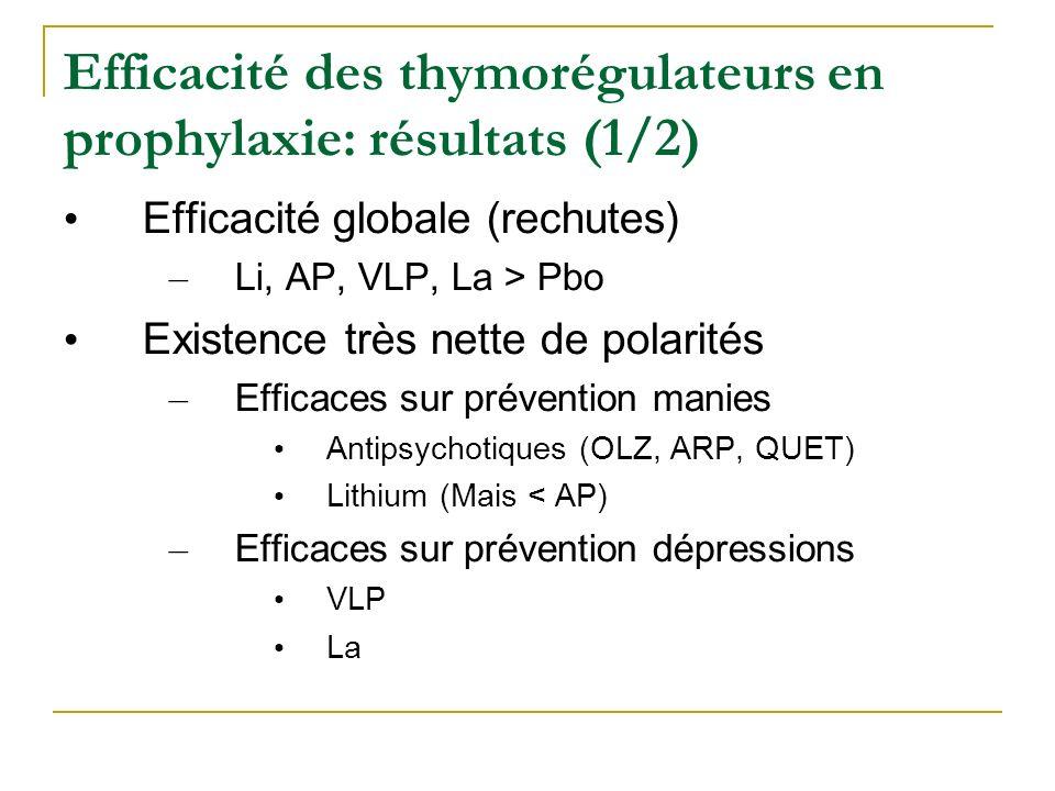 Efficacité des thymorégulateurs en prophylaxie: résultats (1/2)