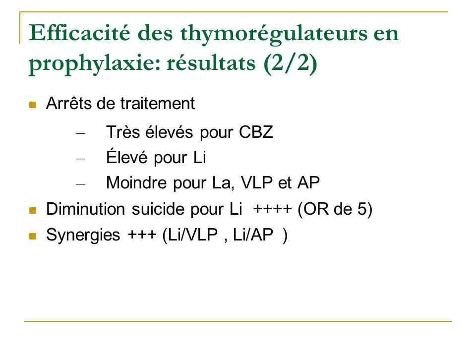 Efficacité des thymorégulateurs en prophylaxie: résultats (2/2)