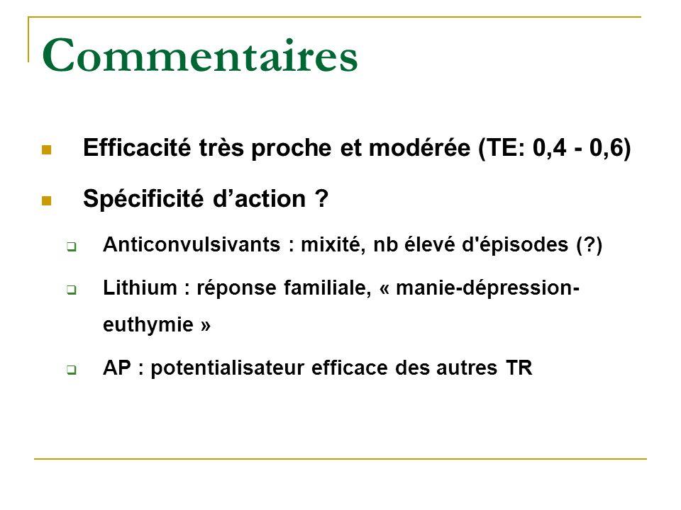 Commentaires Efficacité très proche et modérée (TE: 0,4 - 0,6)