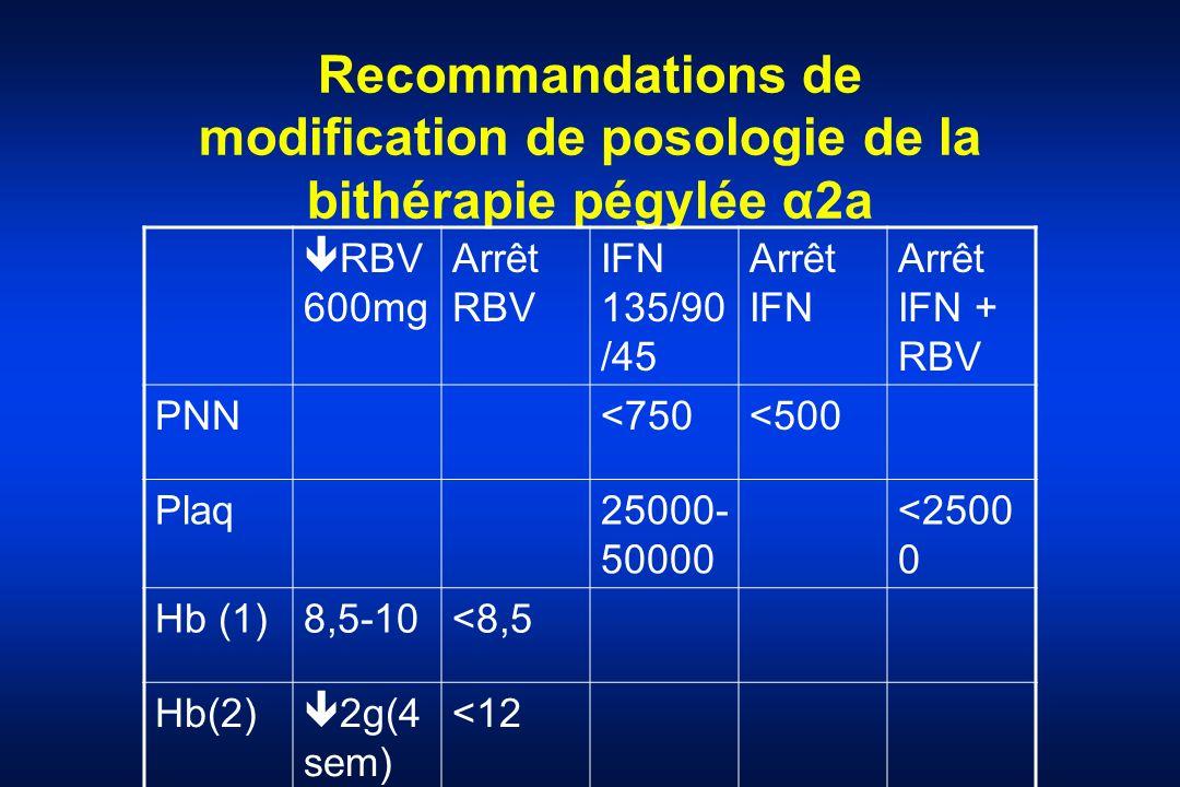 Recommandations de modification de posologie de la bithérapie pégylée α2a