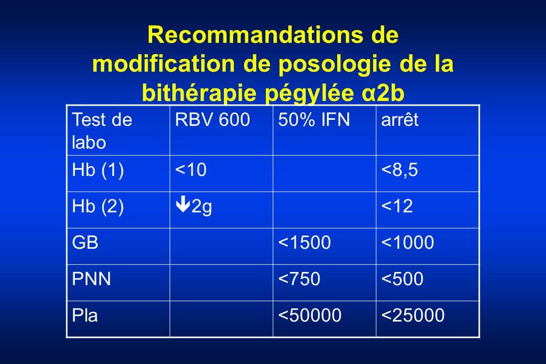 Recommandations de modification de posologie de la bithérapie pégylée α2b