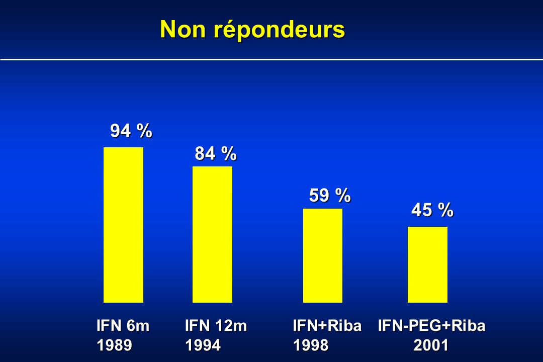 Non répondeurs 94 % 84 % 59 % 45 % IFN 6m 1989 IFN 12m 1994 IFN+Riba