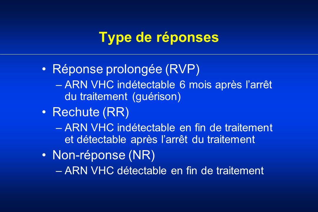 Type de réponses Réponse prolongée (RVP) Rechute (RR) Non-réponse (NR)