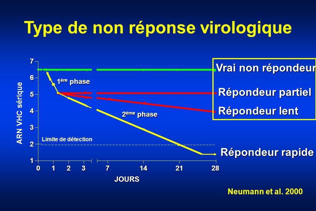 Type de non réponse virologique