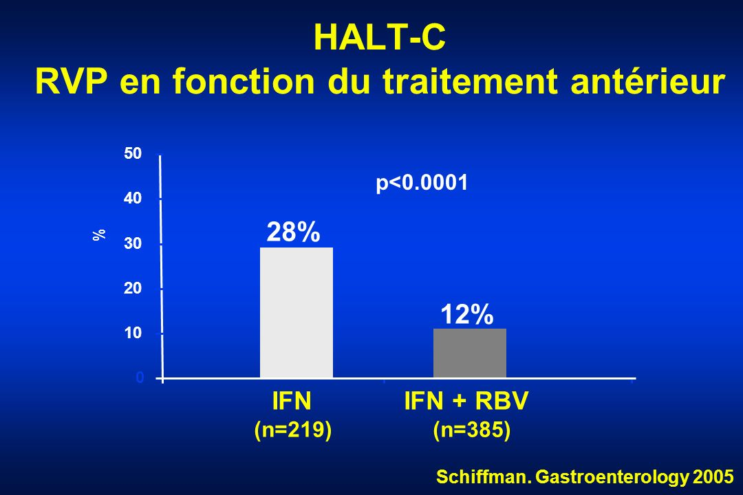 HALT-C RVP en fonction du traitement antérieur