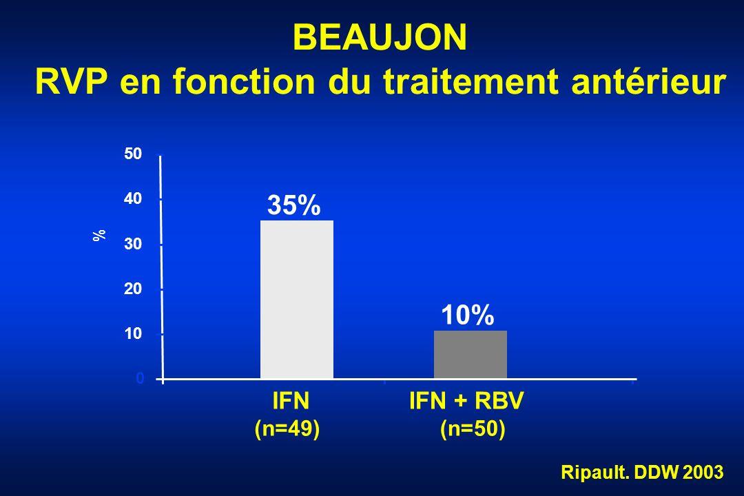 BEAUJON RVP en fonction du traitement antérieur