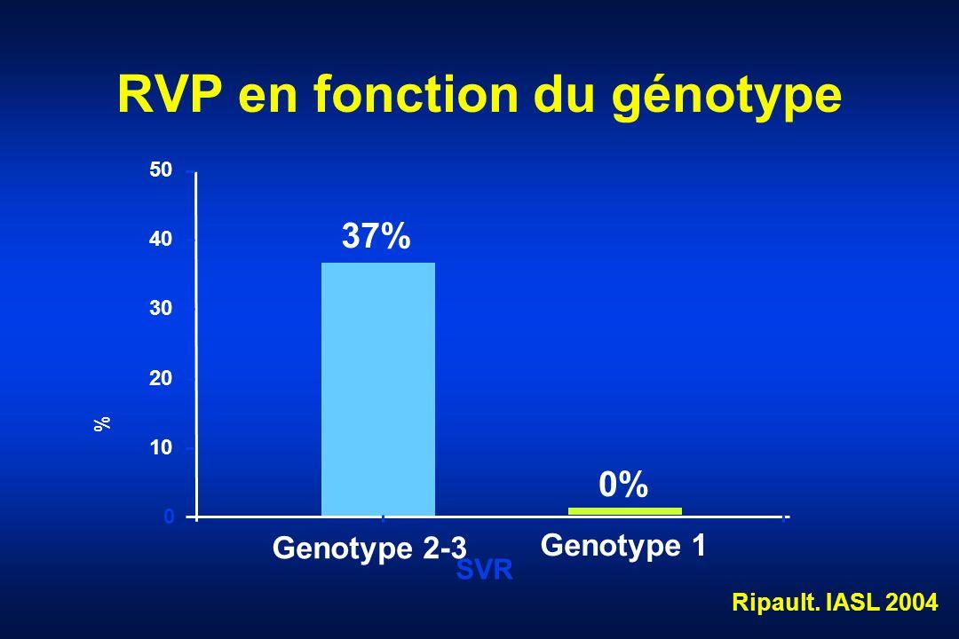 RVP en fonction du génotype