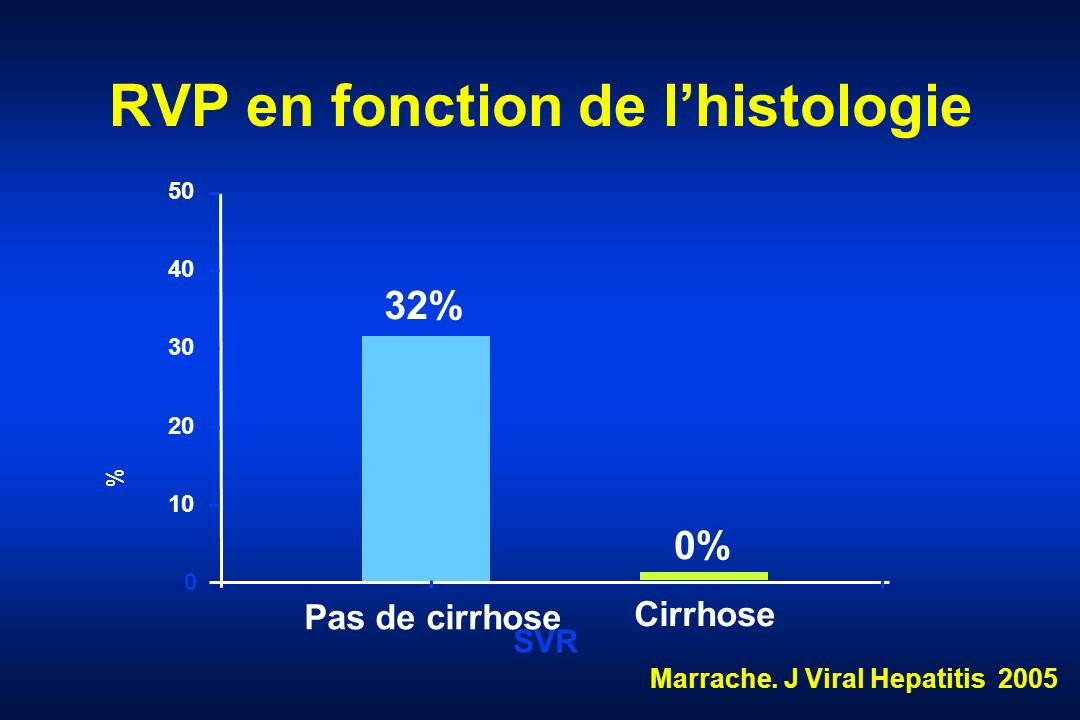 RVP en fonction de l'histologie