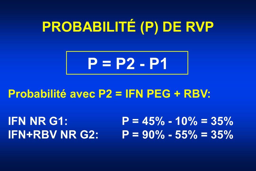 P = P2 - P1 PROBABILITÉ (P) DE RVP