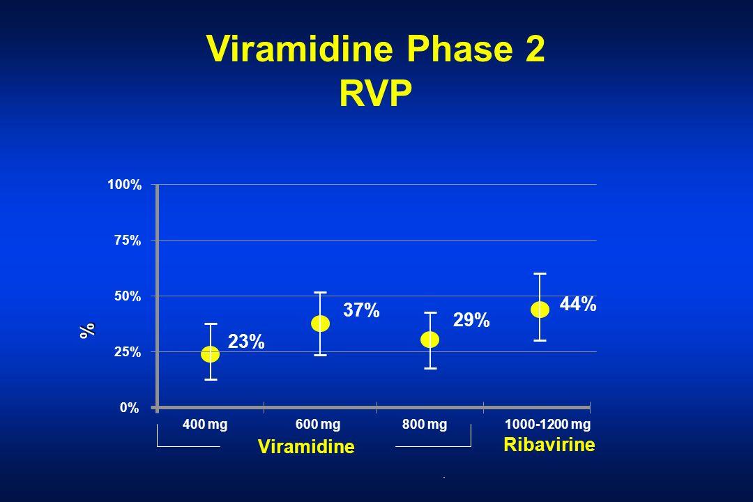 Viramidine Phase 2 RVP 44% 37% 29% % 23% Viramidine Ribavirine 100%