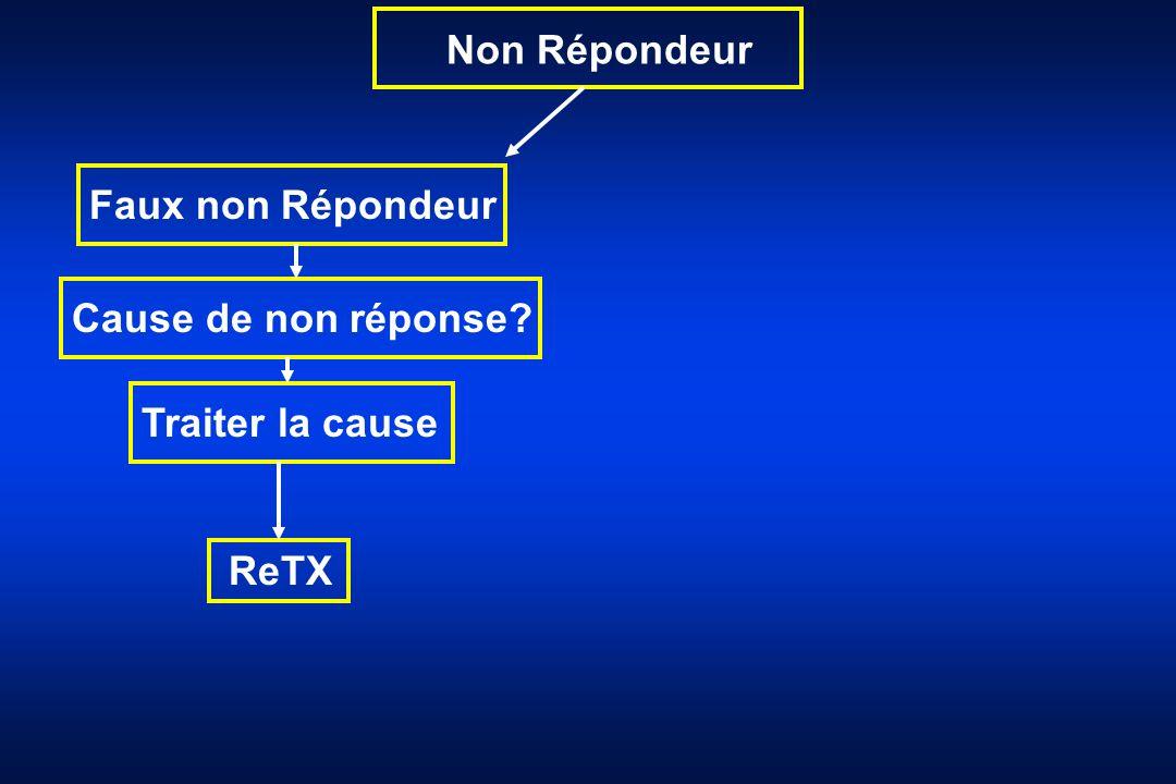 Non Répondeur Faux non Répondeur Cause de non réponse Traiter la cause ReTX