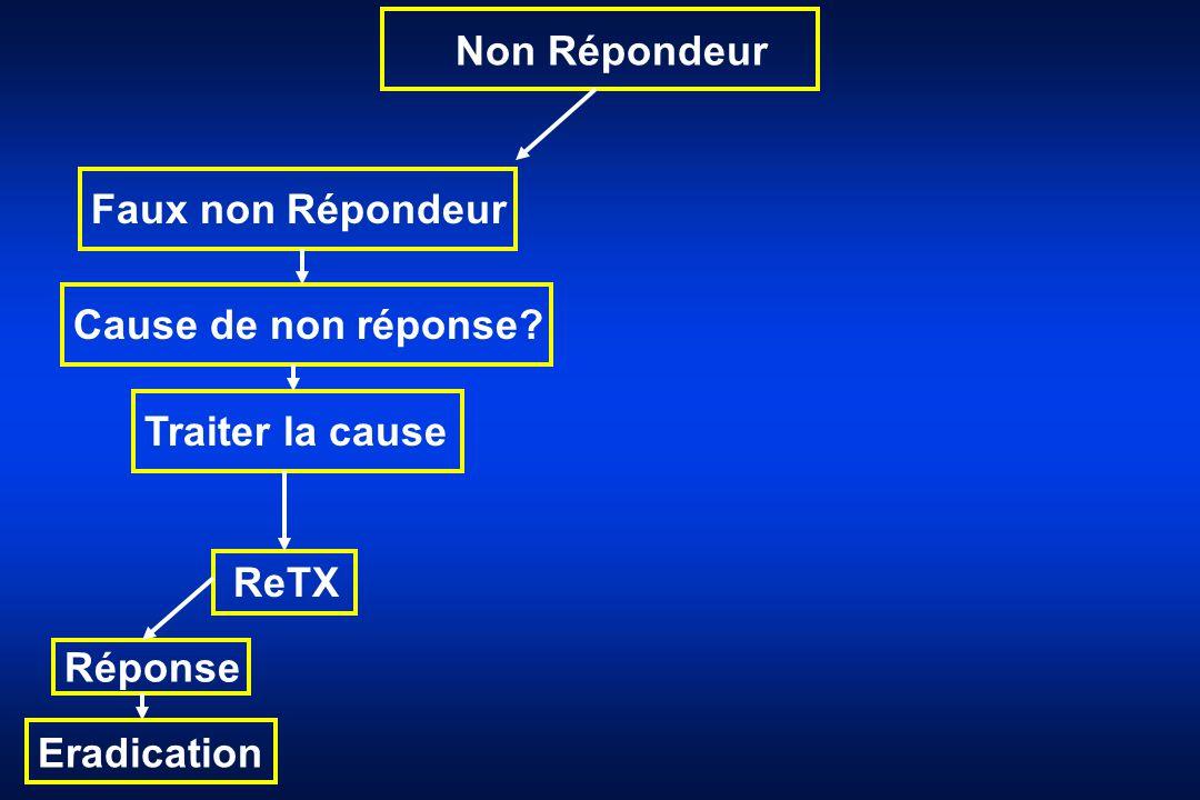 Non Répondeur Faux non Répondeur Cause de non réponse Traiter la cause ReTX Réponse Eradication