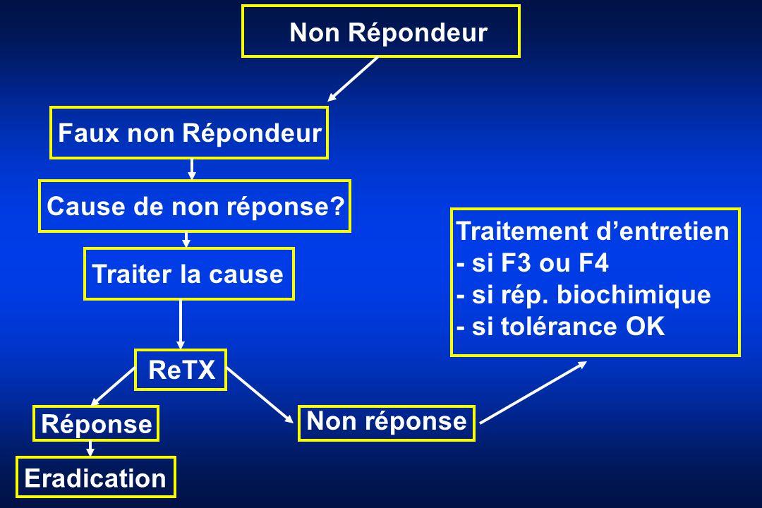Non Répondeur Faux non Répondeur. Cause de non réponse Traitement d'entretien. - si F3 ou F4. - si rép. biochimique.