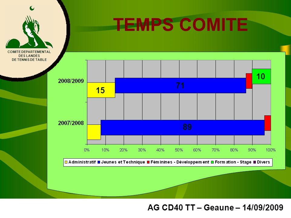 TEMPS COMITE 10 71 15 89 AG CD40 TT – Geaune – 14/09/2009