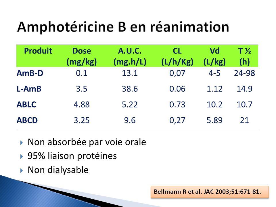 Non absorbée par voie orale 95% liaison protéines Non dialysable