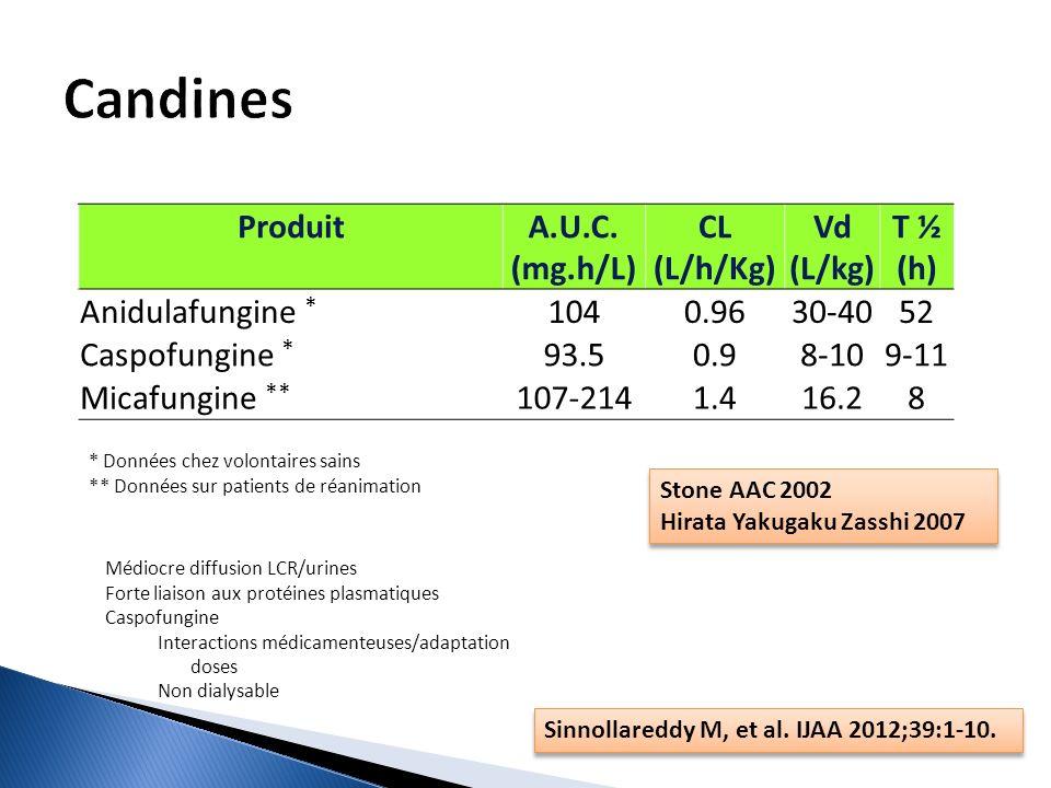Candines Produit A.U.C. (mg.h/L) CL (L/h/Kg) Vd (L/kg) T ½ (h)