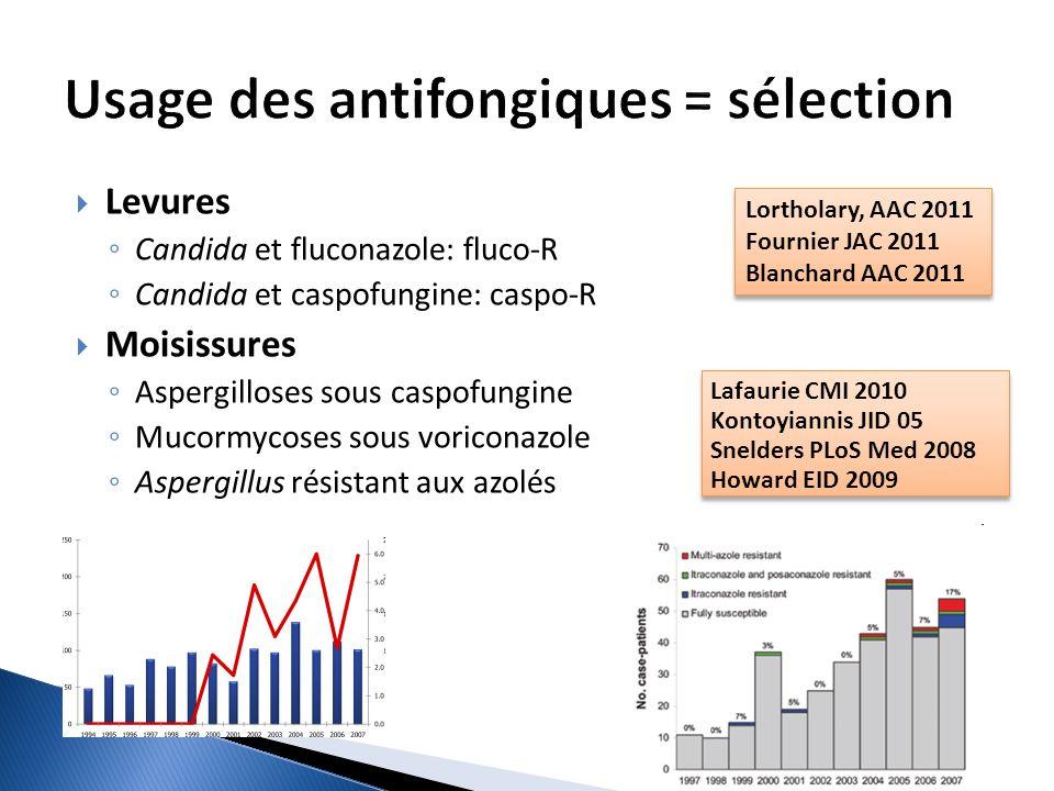 Usage des antifongiques = sélection