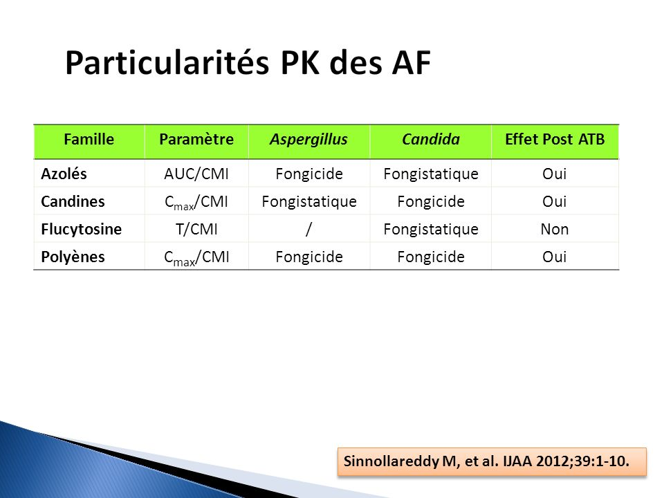 Famille Paramètre Aspergillus Candida Effet Post ATB