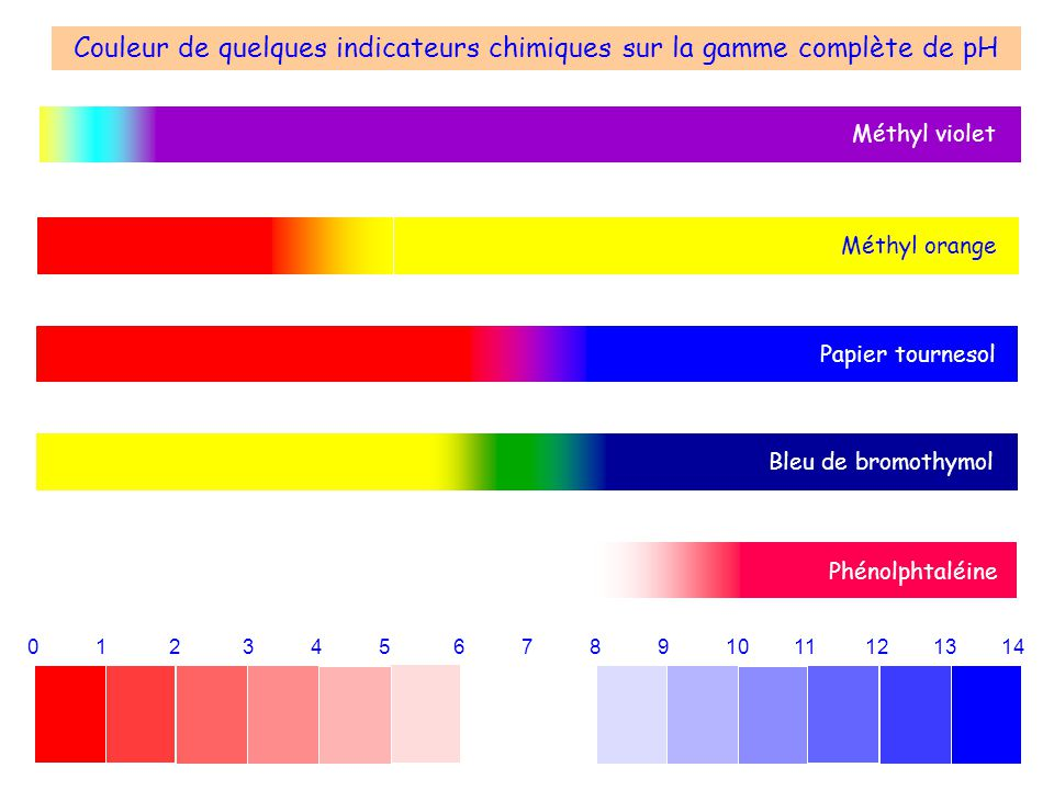 Couleur de quelques indicateurs chimiques sur la gamme complète de pH