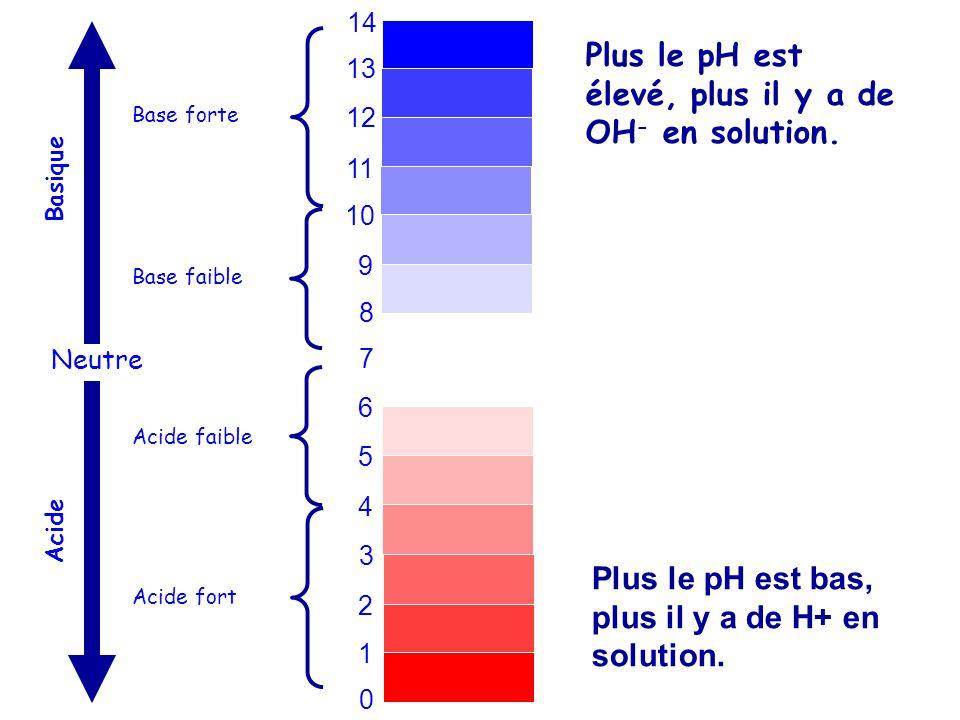 Plus le pH est élevé, plus il y a de OH- en solution.