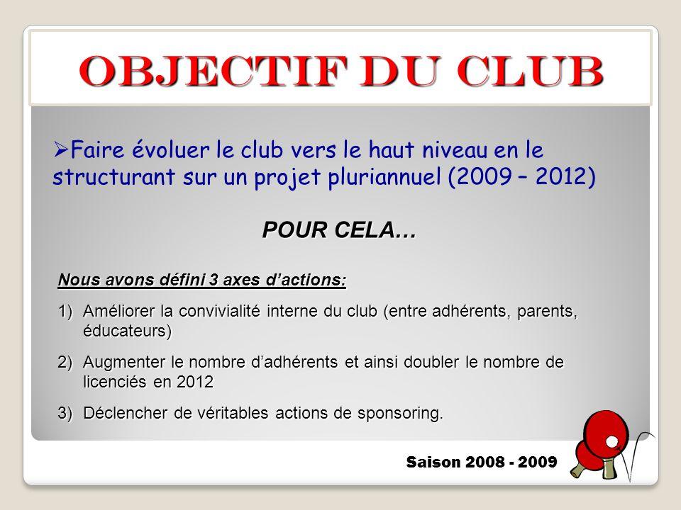 OBJECTIF DU CLUB Faire évoluer le club vers le haut niveau en le structurant sur un projet pluriannuel (2009 – 2012)