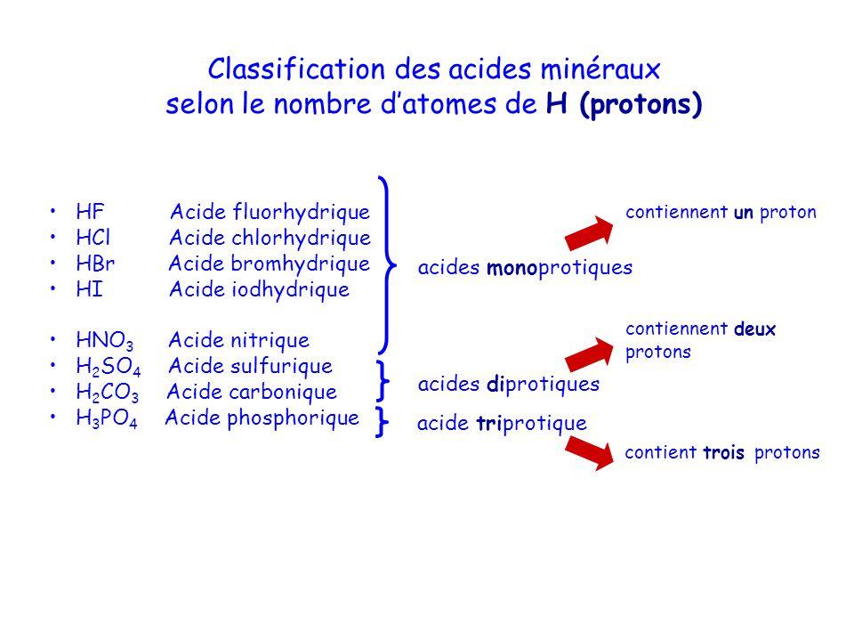Classification des acides minéraux