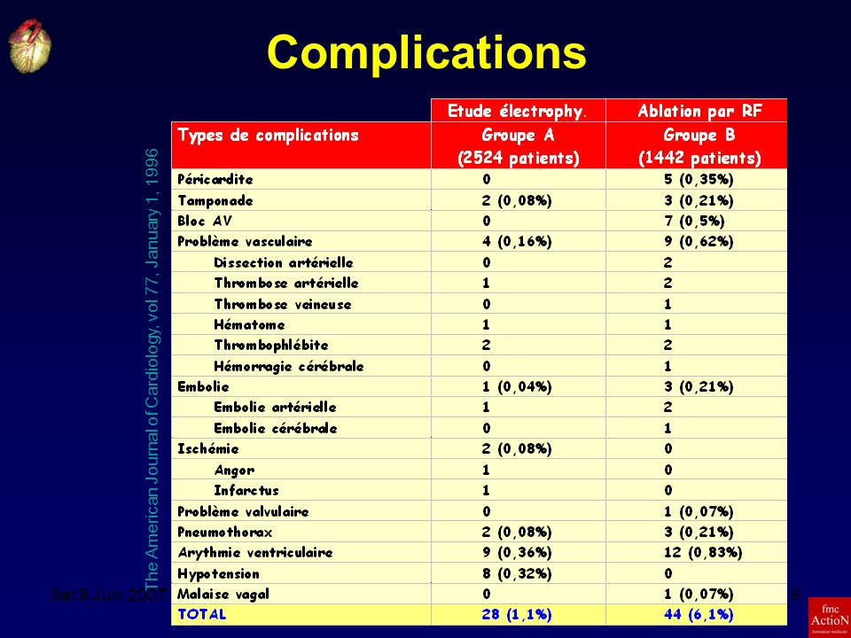 Complications The American Journal of Cardiology, vol 77, January 1, 1996.