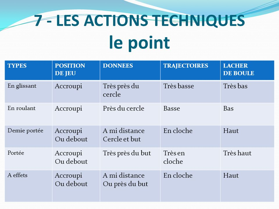7 - LES ACTIONS TECHNIQUES le point