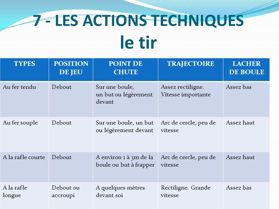 7 - LES ACTIONS TECHNIQUES le tir