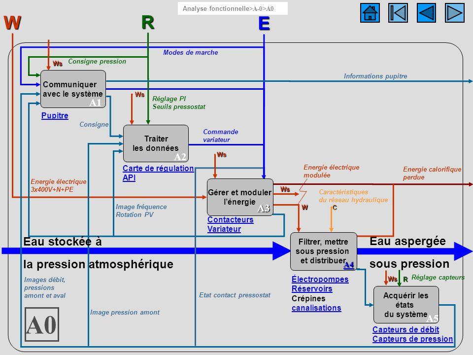 Diagramme A0 A0 W R E Eau stockée à la pression atmosphérique