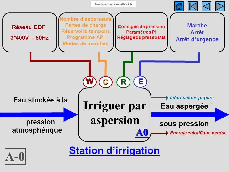 Fonction globale : A-0 A-0 Irriguer par aspersion A0