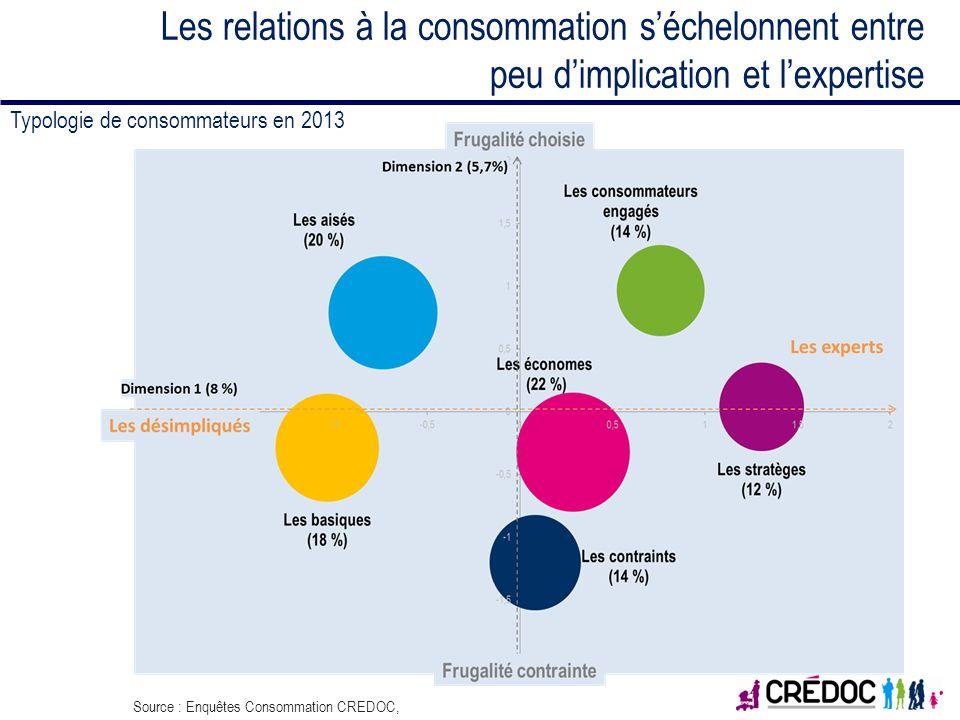 Les relations à la consommation s'échelonnent entre peu d'implication et l'expertise
