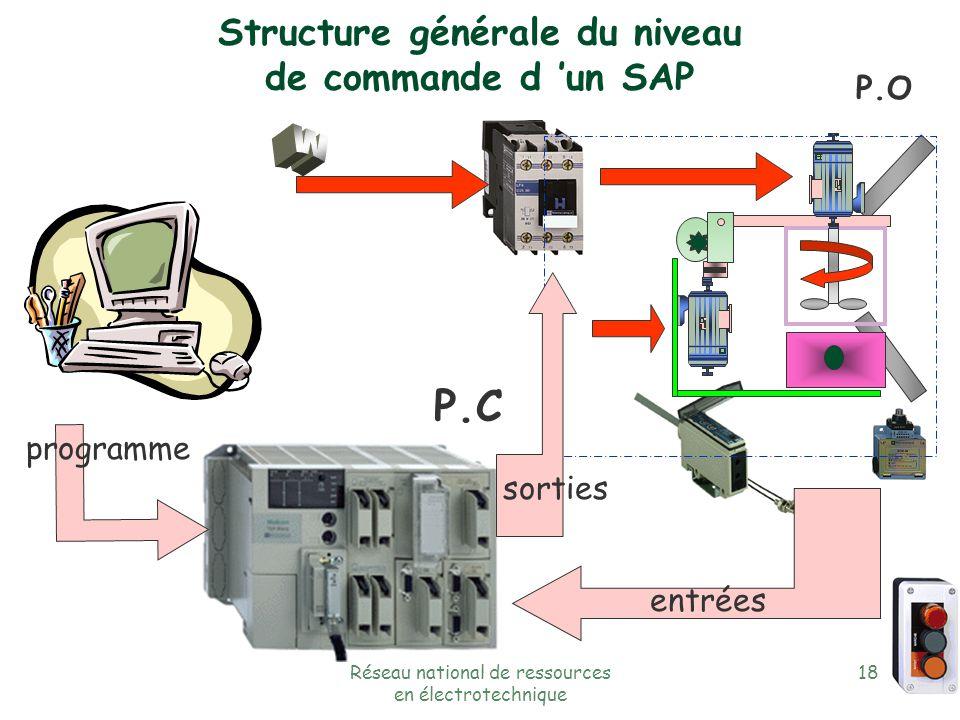 Structure générale du niveau de commande d 'un SAP