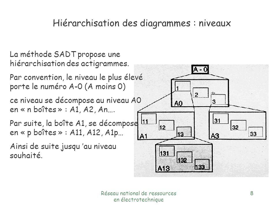 Hiérarchisation des diagrammes : niveaux