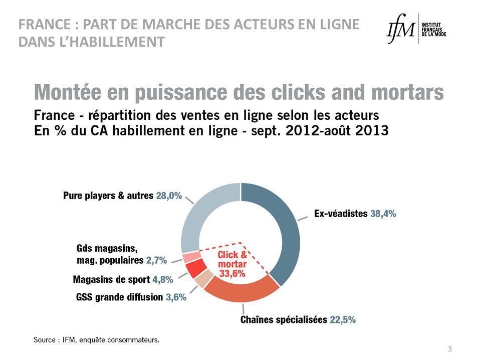 FRANCE : PART DE MARCHE DES ACTEURS EN LIGNE DANS L'HABILLEMENT
