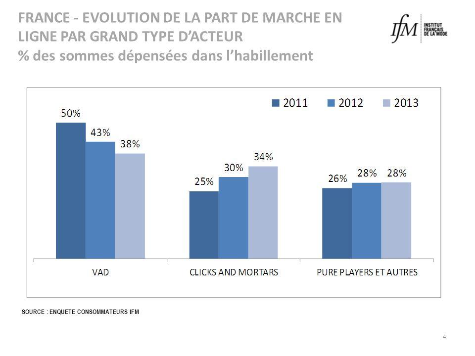 FRANCE - EVOLUTION DE LA PART DE MARCHE EN LIGNE PAR GRAND TYPE D'ACTEUR % des sommes dépensées dans l'habillement